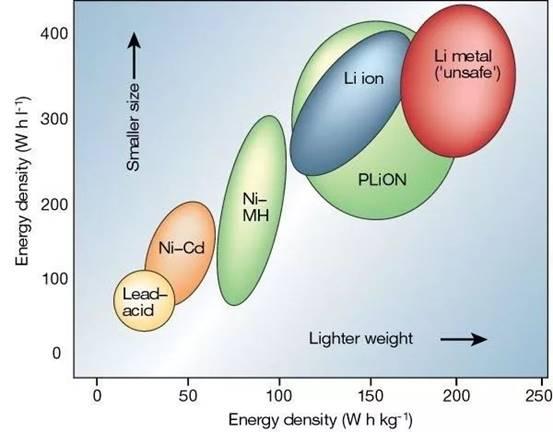 锂电池研究喜提诺奖:你每天在用却不了解其中秘密?