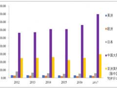 全球刚性覆铜板市场发展概况及企业产值排名情况