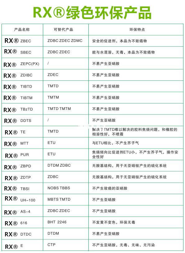 环保助剂促进剂SDBC-40(TP)