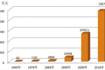 中国轻工业70年——成就篇