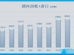 回顾|浅谈2016-2018年中国循环经济产业情况